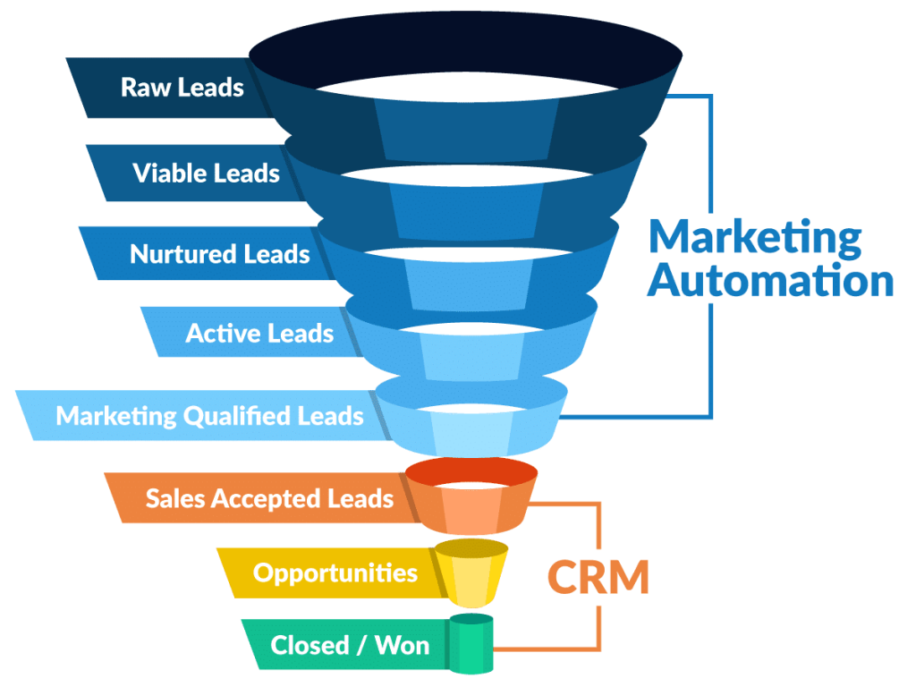 Combination of CRM And Marketing Automation